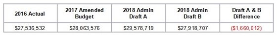 2018 Budget options